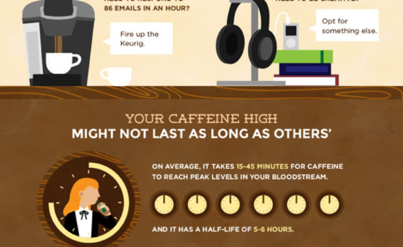 Coffee Productivity Infographic.