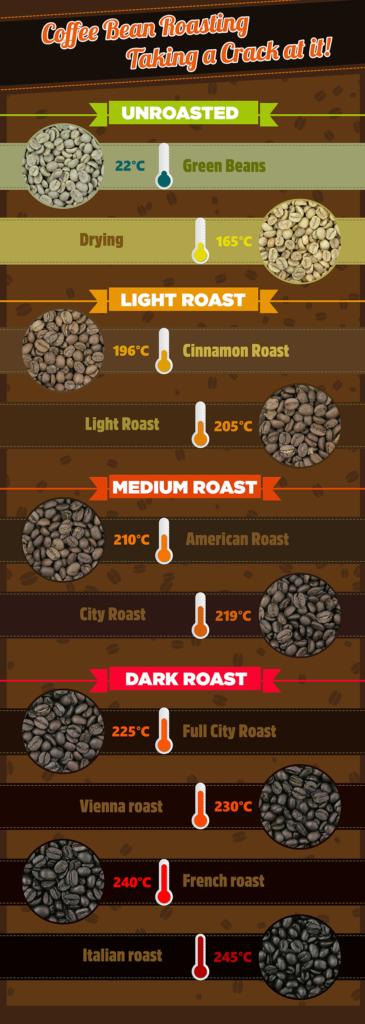 Coffee Roasting Infographic.