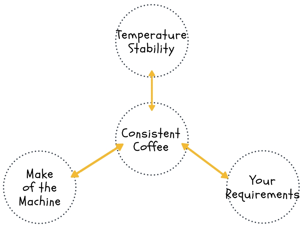 What makes a consistent Coffee