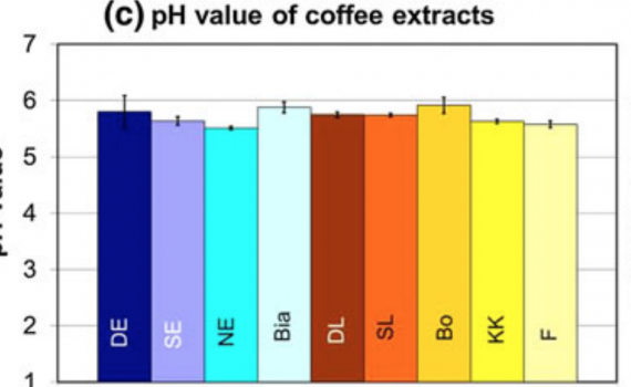 Low Acidity Coffee - Acidity of various brewing methods.
